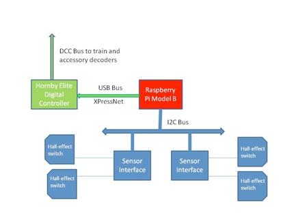 Raspberry Pi Model Railway Automation